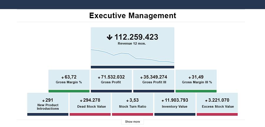 ABC Cloud for Executives