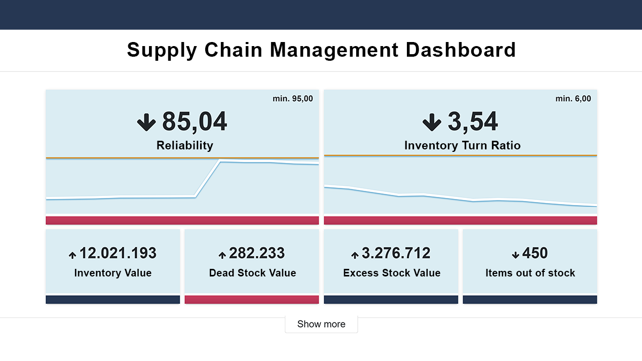 ABC Cloud for supply chain managers