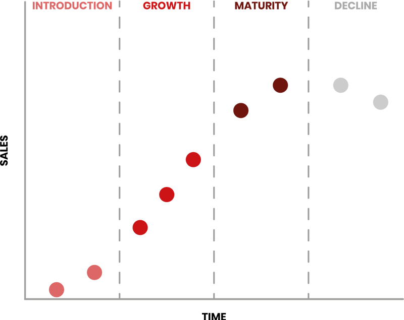 Product Life Cycle model